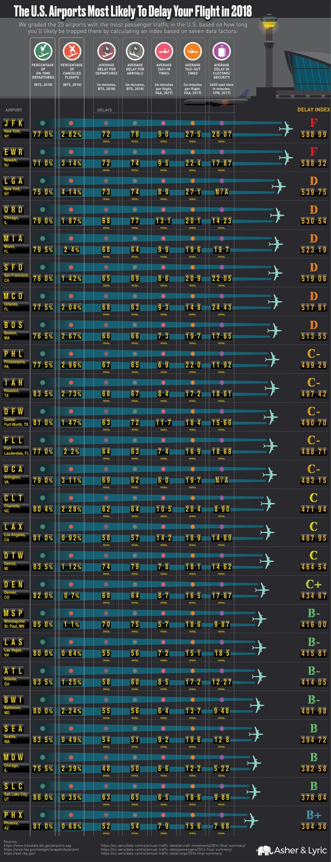 what airports have most delays