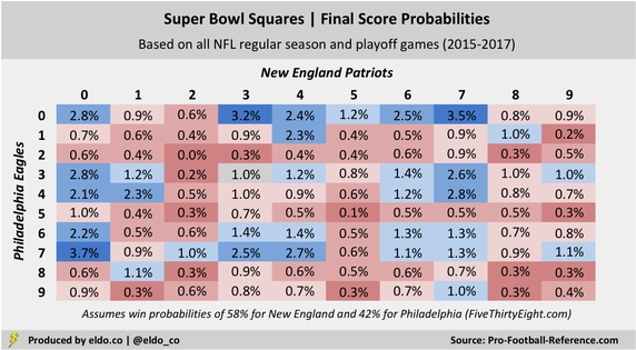 football betting squares strategy