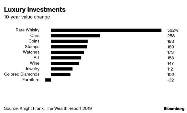 whiskey investing