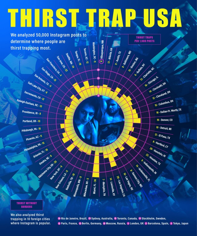 New Study Reveals Which Cities Are The Most Thirst Trapping chart