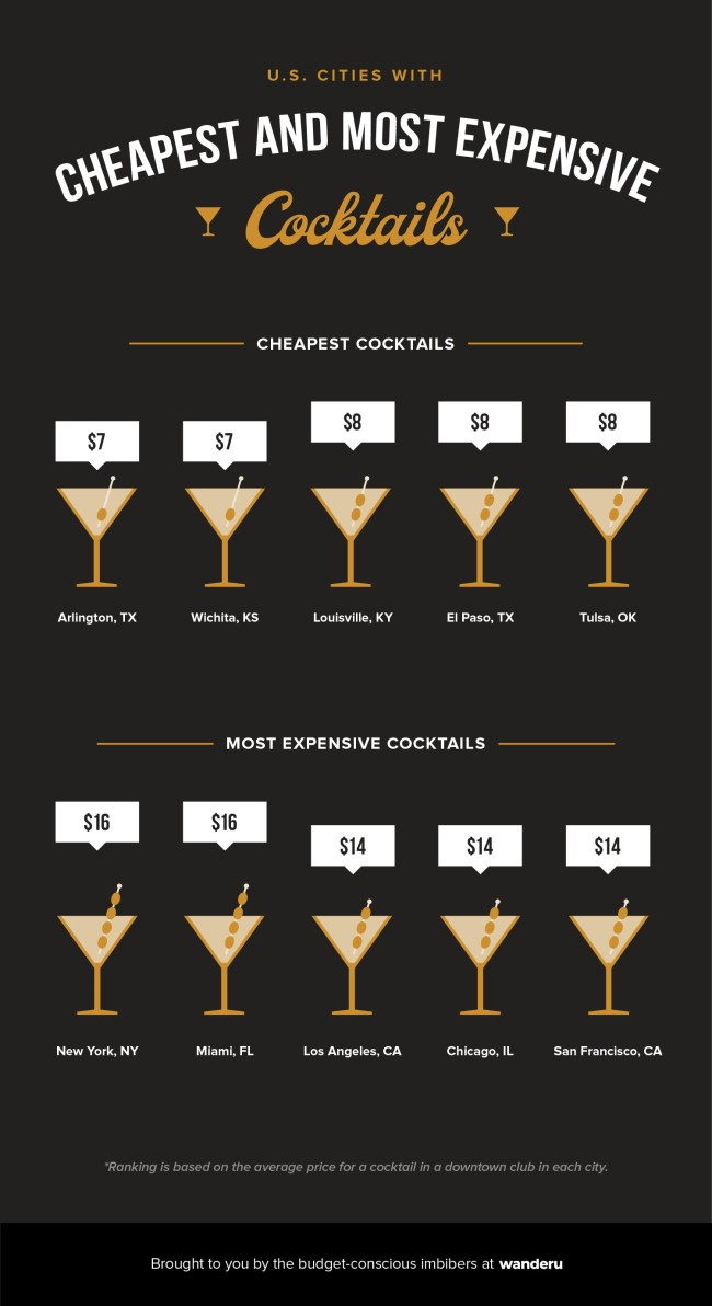 The Cheapest And Most Expensive Cities To Drink In The United States
