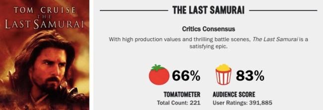 last samurai rotten tomatoes score