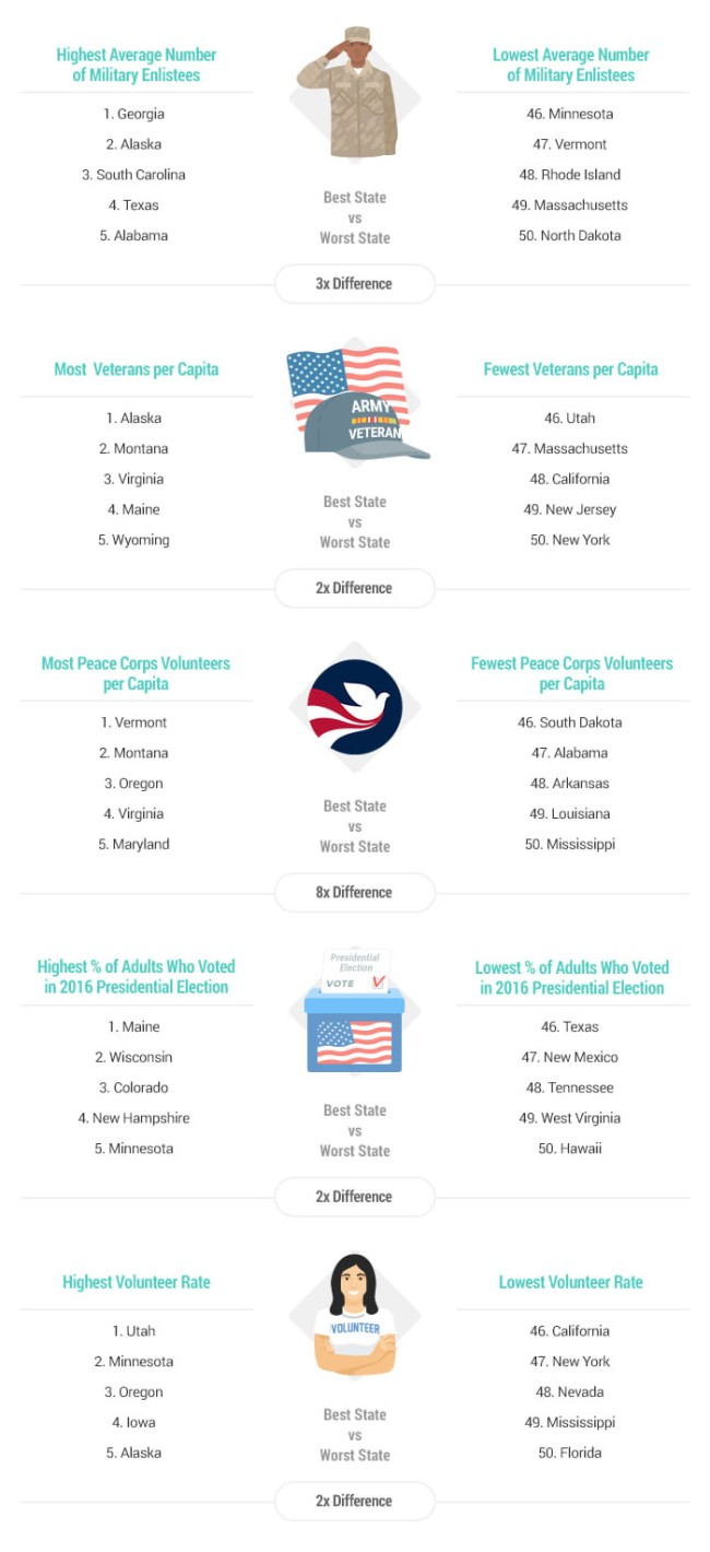 Most Patriotic States In America For 2019 Study