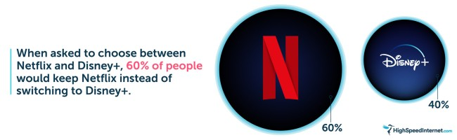 Survey Of How Many People Will Be Giving Up Netflix For Disney+