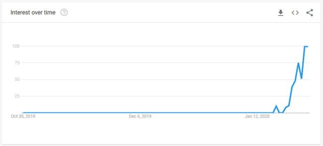Corona Beer Google Searches Spiking Because Coronavirus
