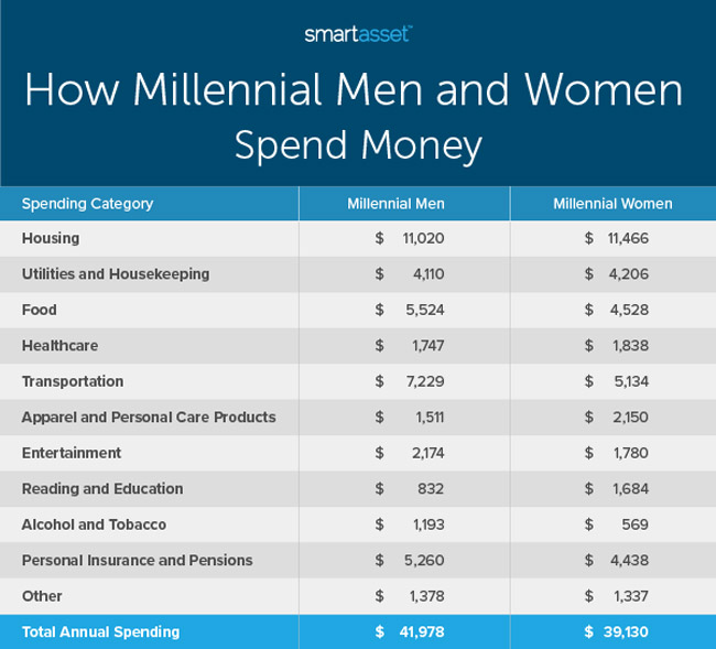 Study Comparing How Single Millennial Men and Women Spend Their Money