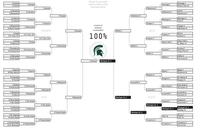 Michigan State 2020 National Champions March Madness
