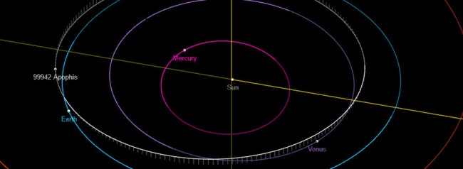 1100 Foot Wide Apophis Asteroid Heading Towards Earth In 2029