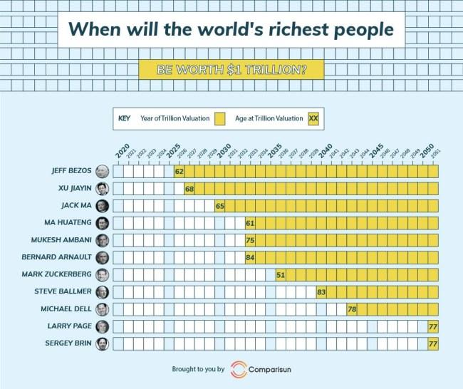 jeff bezos first trillionaire 2026