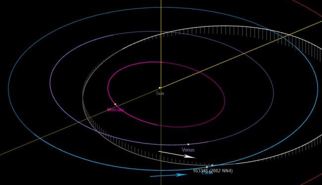 NASA Tracking A Potentially Hazardous Asteroid As Big As A Skyscraper