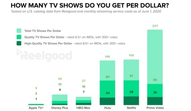 Streaming Study Says Amazon Prime Video Gives Best Bang For Your Buck