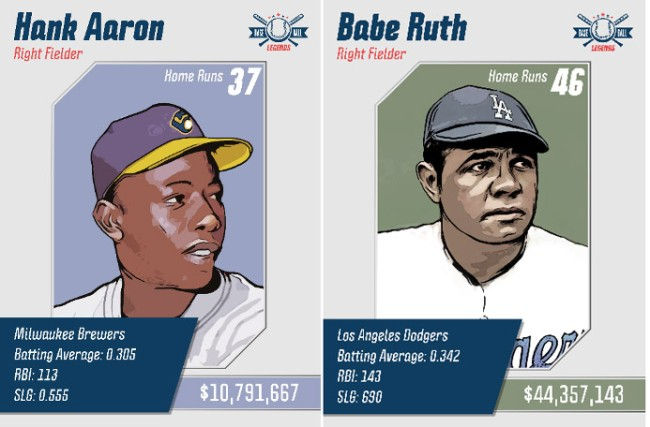 How Much Baseball Legends Would Earn If They Were Playing Today
