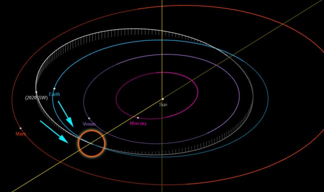 Asteroid 2020 SW To Have An Extremely Close Encounter With Earth