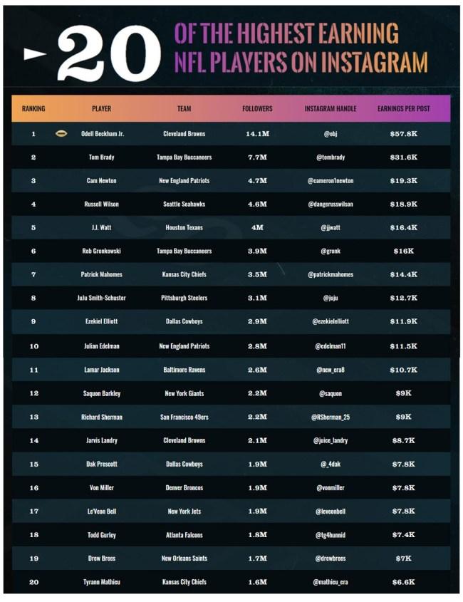 20 Highest Earning NFL Players On Instagram