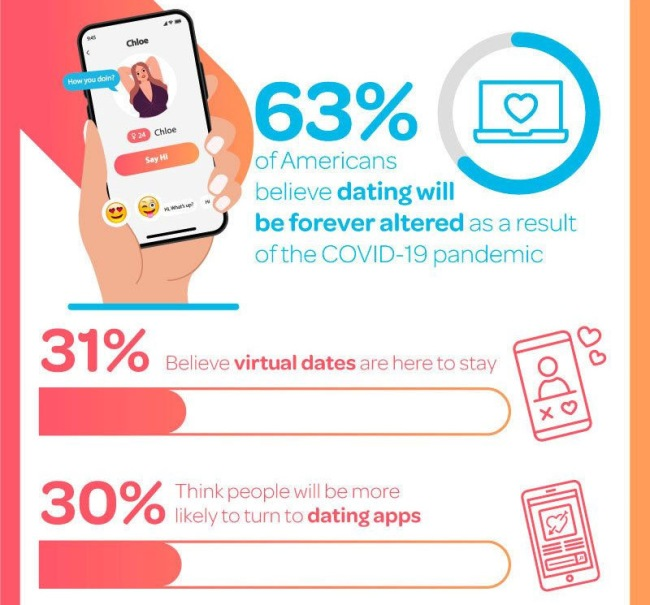 Most People Agree Dating Will Never Be The Same After 2020 Survey