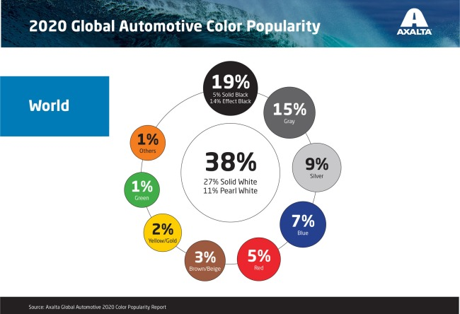 Most Popular Car Color In The World White For 10th Year In A Row
