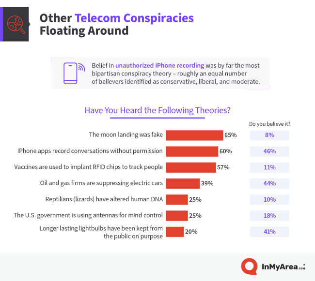 New Study Shows Americans Are Really Into Some Odd 5G Conspiracy Theories 2