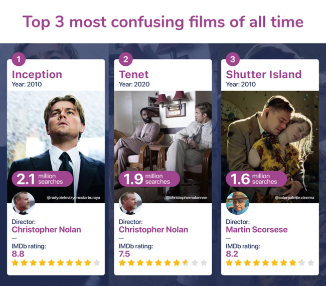 Study To Determine The Most Confusing Movies Of All Time