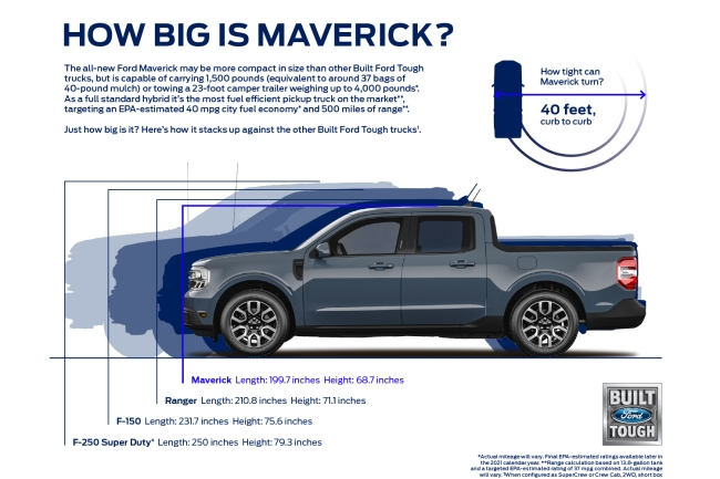 Ford Maverick compact, affordable pickup truck that has 40 mpg, hybrid and has affordable price under $20,000