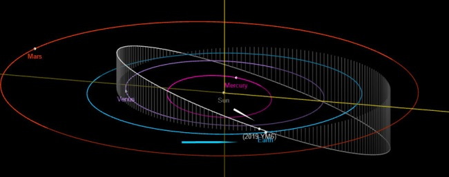 Asteroid 2019 YM6 on close approach with earth