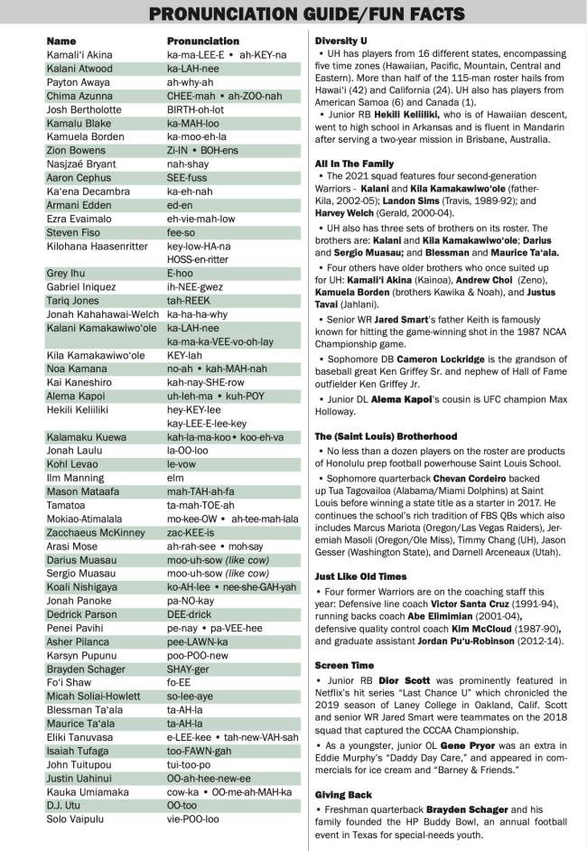 Hawaii Pronunciation Guide